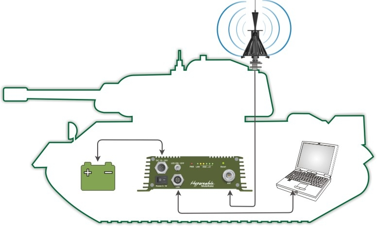 warfare_mobirake_super_wifi_VHF_UHF_SHF